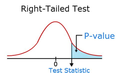 How to write a hypothesis statement for thesis
